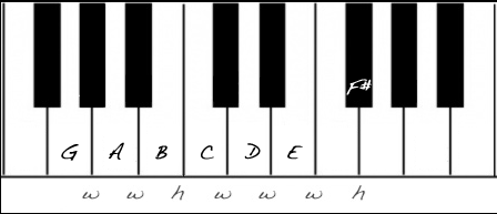 The G Major Scale on Piano.